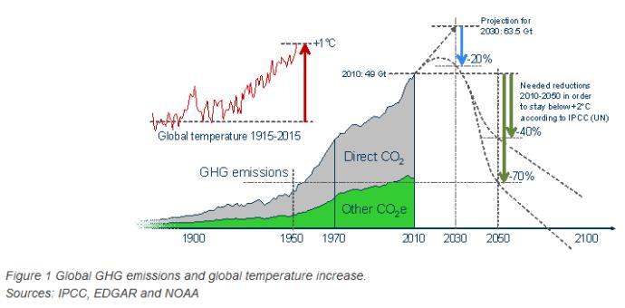Global CO2 Emissions_1900-2010