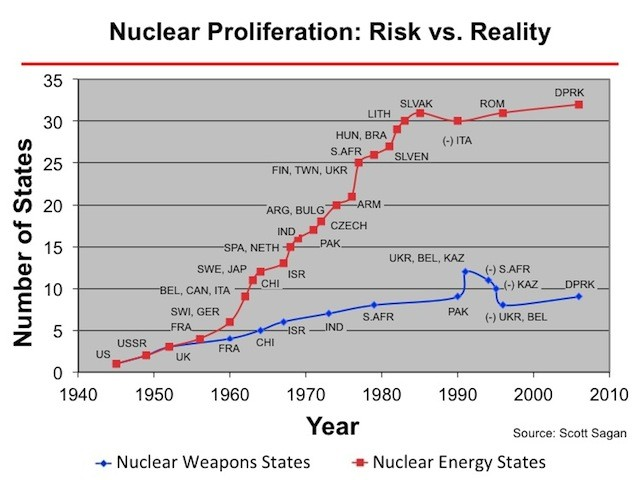 nuclear-weapons-states