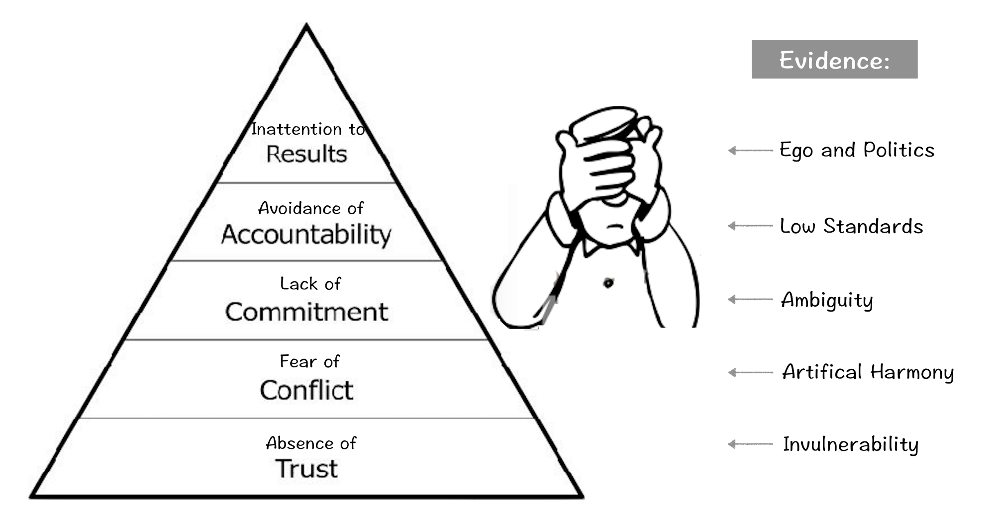 Leadership Team Measurement Achieve Results Consistently