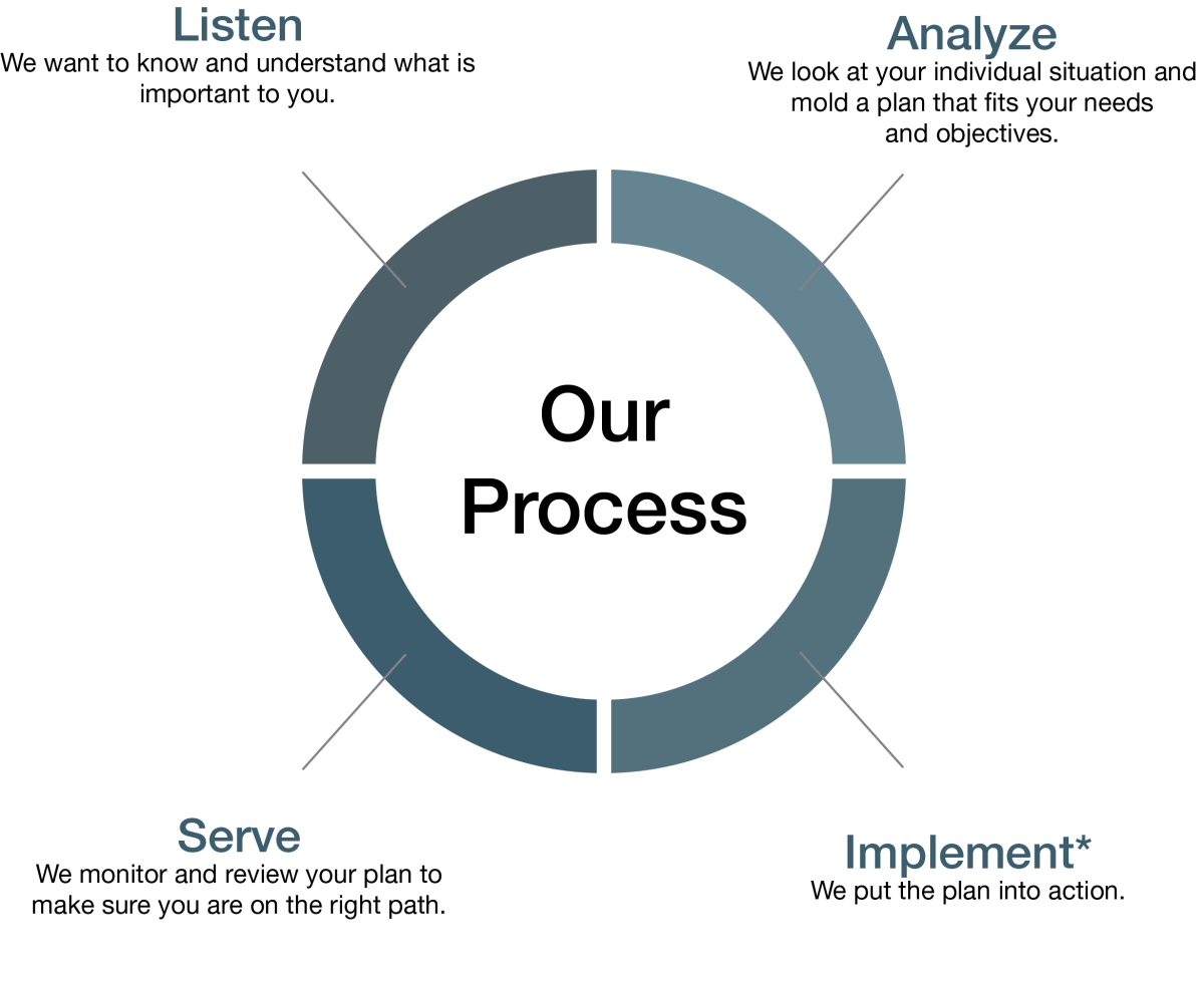 SFP Sports Our Process Graph