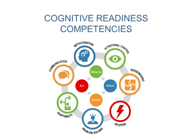Cognitive Readiness Competencies