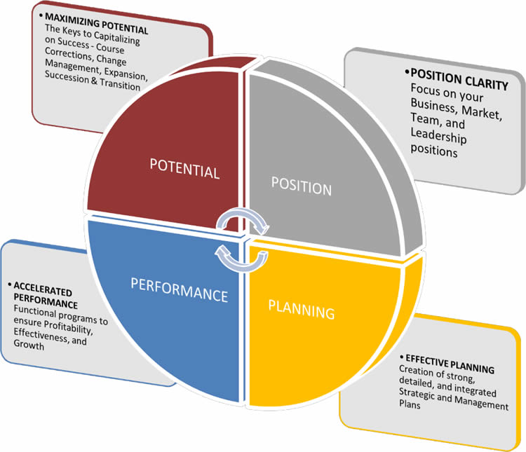 Advisory Services Business Performance Coaching