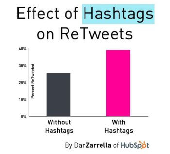 The effects of Hashtags on engagement rates