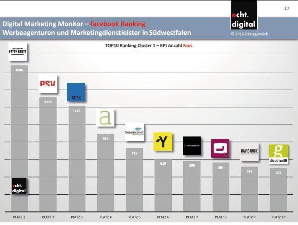 Studie Agentur Ranking Südwestfalen