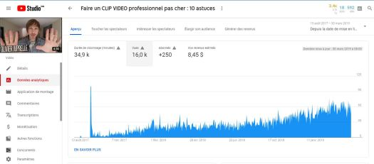 Augmenter le nombre de vues sur YouTube