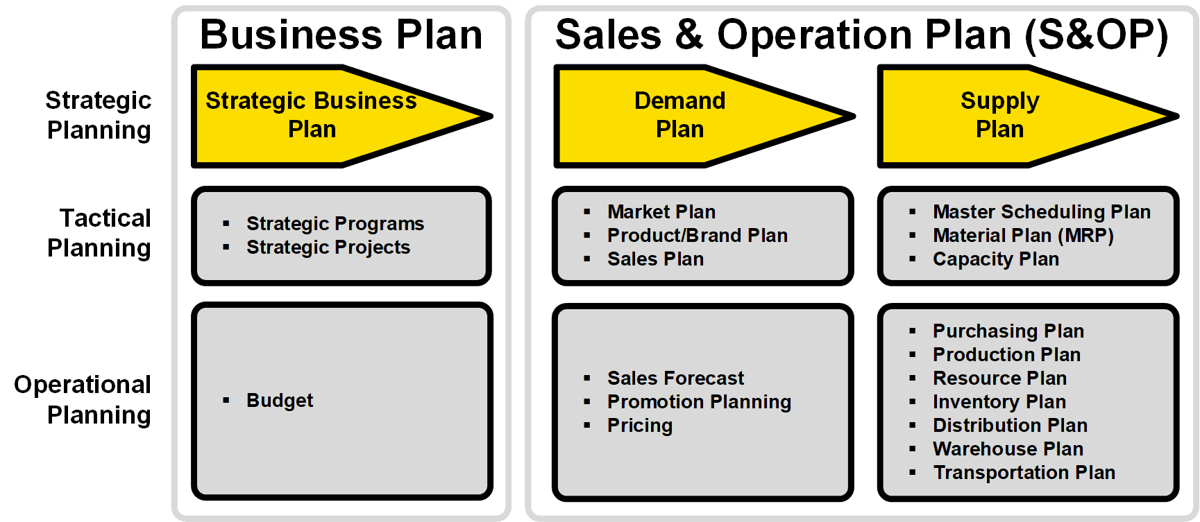 sales and operations planning s op adexas planning solution