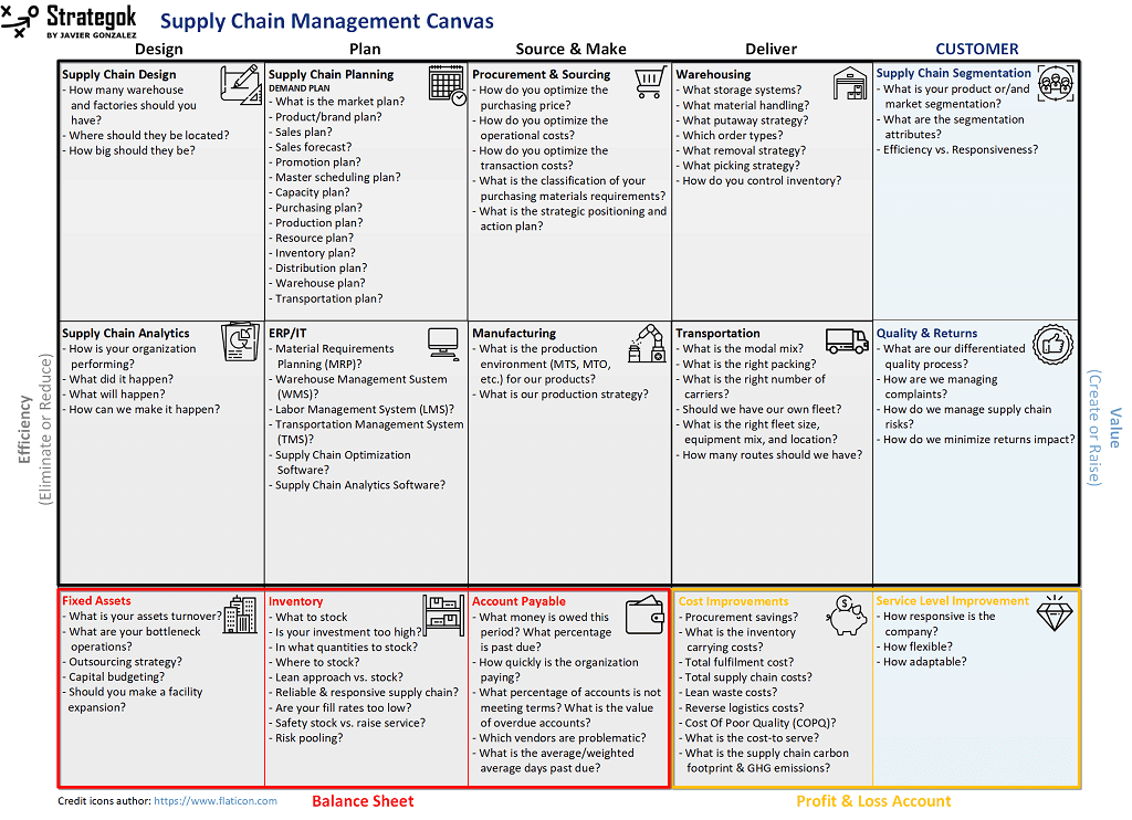 Supply Chain Management Canvas - Strategok by Javier Gonzalez