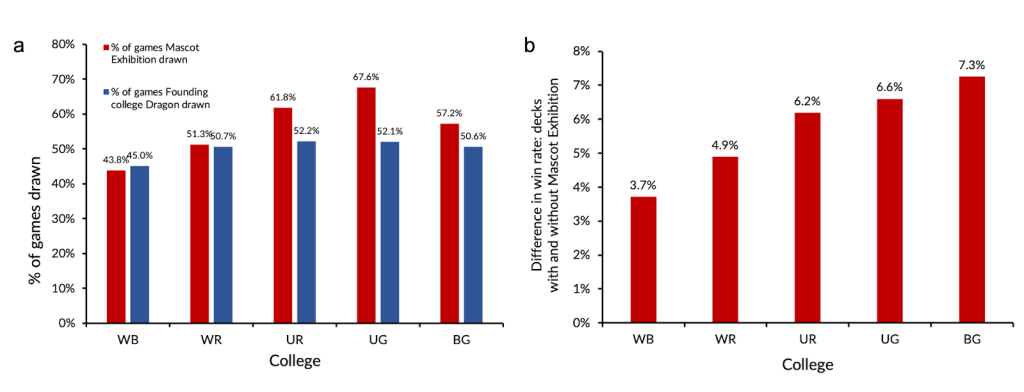 Fig. 3: Percent of games where Mascot Exhibition (red) or college founding elder Dragon (blue) were drawn (a); Win rate difference between decks with Mascot Exhibition in the SB and decks without (b)