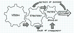 Business Shaping: How to master the stages of THE STRATEGY JOURNEY®