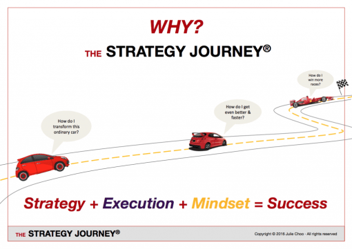 Why THE STRATEGY JOURNEY ?