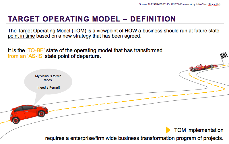 Target Operating Model - A definition