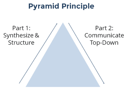 Pyramid Principle - synthesis and communicating top-down