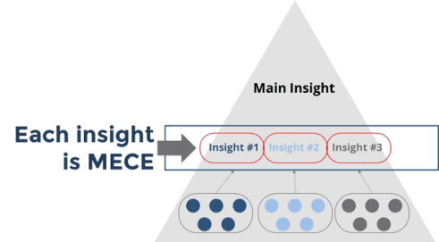 each insight in the pyramid principle should be MECE
