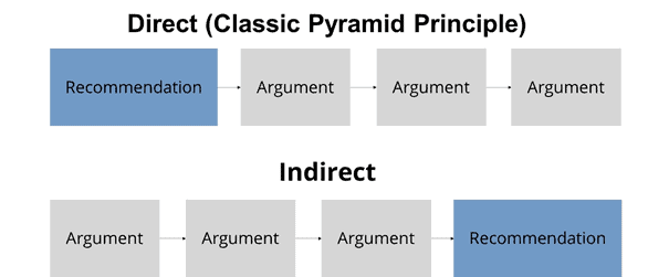 Direct versus indirect communication approached for presentations