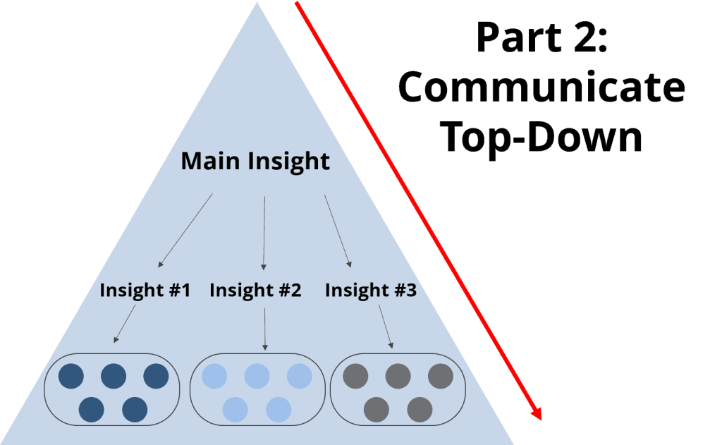 Communicate in a top-down manner using the pyramid principle