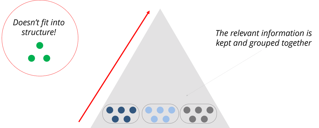 Removing information using the pyramid principle approach can help you simplify your message