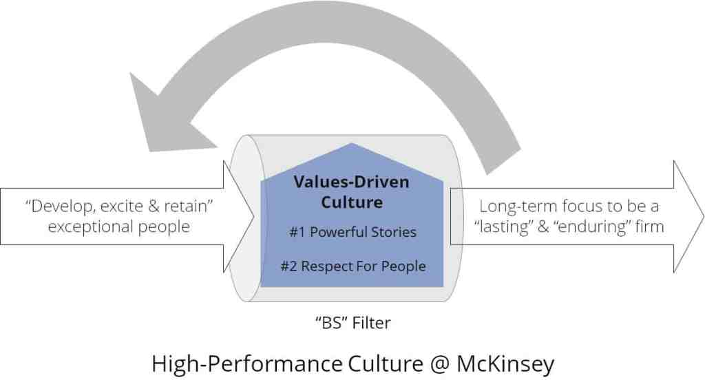 McKinsey values and high-performance culture model