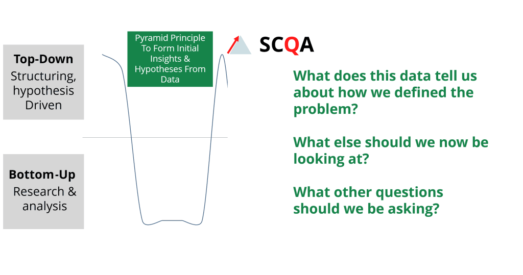 top-down structuring using SCQA during the consulting process