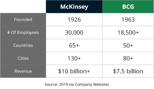 Comparison of McKinsey and BCG in 2019