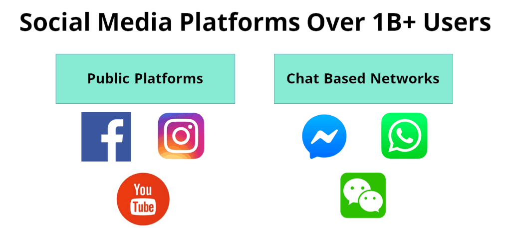 MECE grouping of social media platforms example