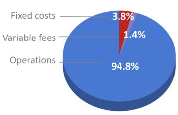 Chart showing 2020 cost breakdown by area