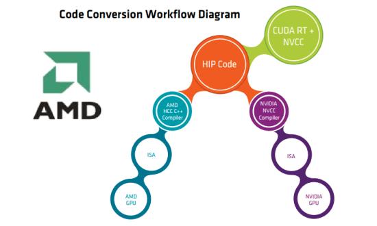 AMD-Hip