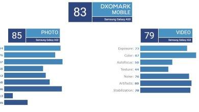 Samsung Galaxy A50 réalise un excellent score sur DxOMark ! 3