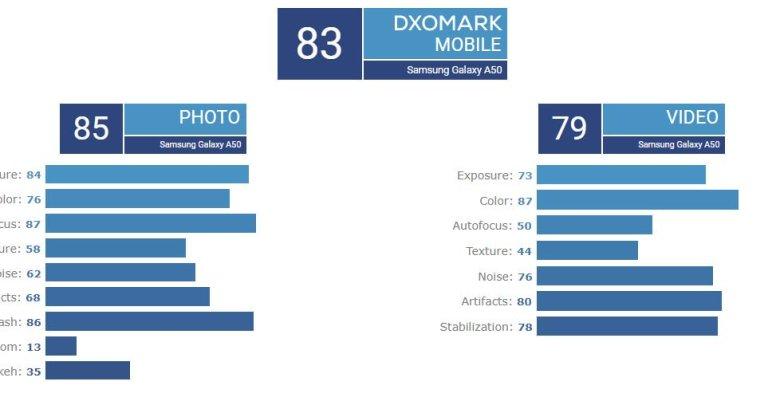 Samsung Galaxy A50 réalise un excellent score sur DxOMark ! 1