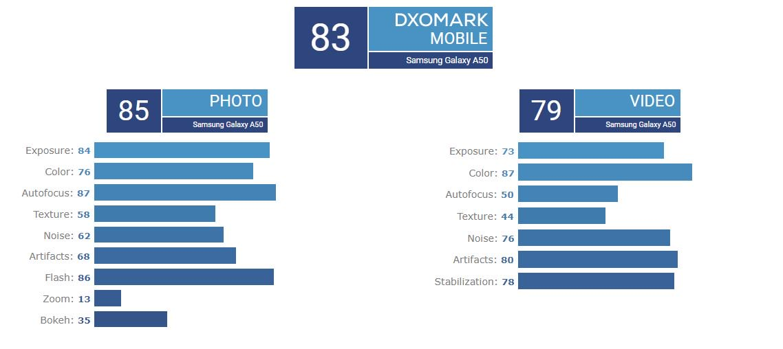 Samsung Galaxy A50 dxomark appareil photo
