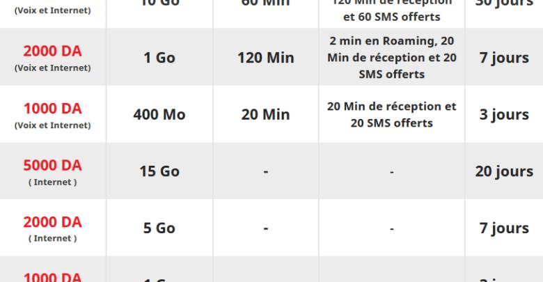 Ooredoo Moussafir : jusqu'à 15 Go d'internet Roaming à partir de 500 DA 1