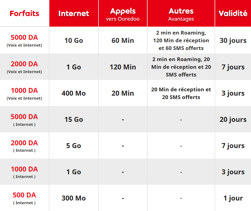 Ooredoo Moussafir : jusqu'à 15 Go d'internet Roaming à partir de 500 DA 2