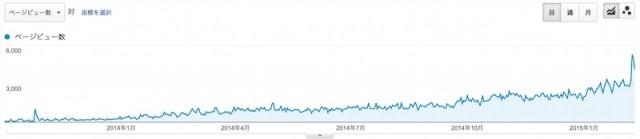 月間10万PV PV推移