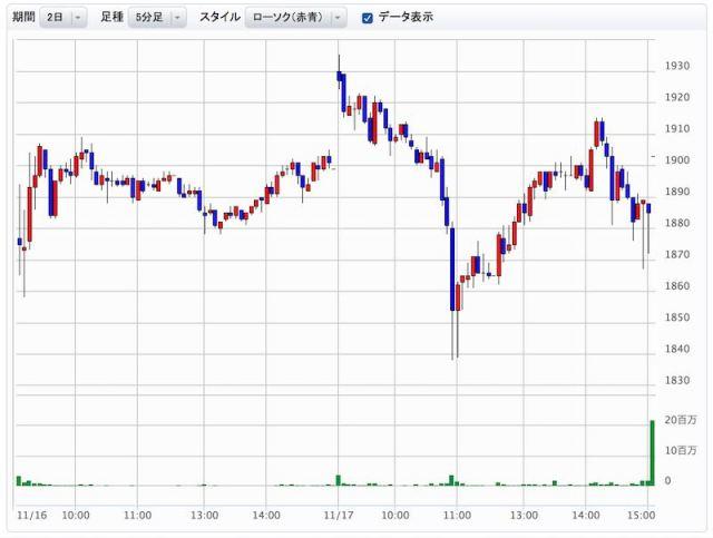 日本郵政株 2回目売却チャート
