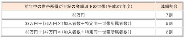 徳島市 国民健康保健 軽減条件(H27年).jpg
