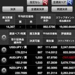 SBI FXトレードのスワップポイントが19,000円を突破