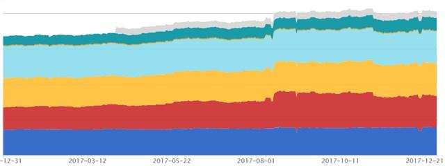 2017年資産推移グラフ