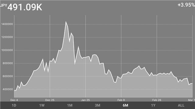 BlockFolio資産推移グラフ 20180316