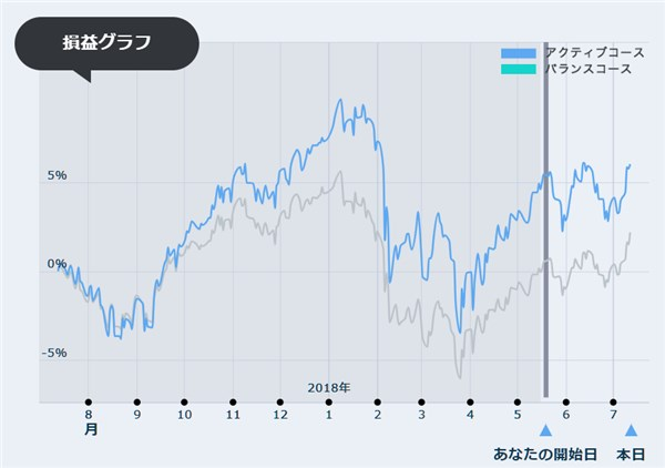 dポイント投資 損益グラフ20180713
