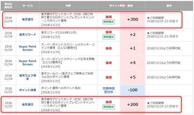 JCB)2回ご利用で最大500ポイントプレゼントキャンペーン 付与ポイント