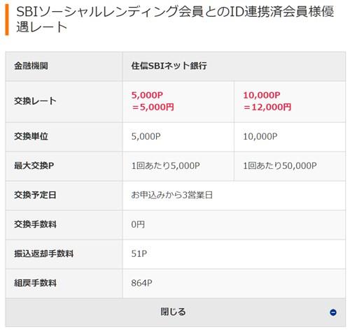 SBIソーシャルレンディング連携 SBIポイント現金交換優遇レート