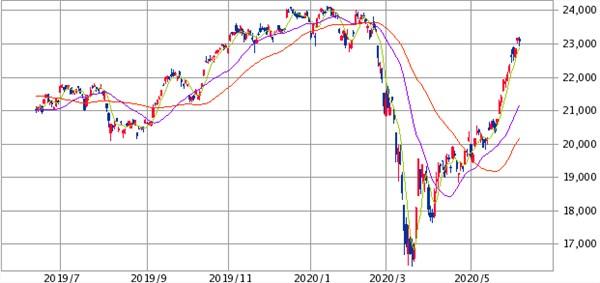 1年チャート20200609