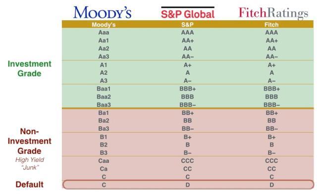 Image result for s&p and moody's rating scale