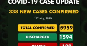 May 17 New cases of COVID19 in Nigeria
