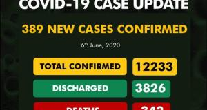 Covid19 cases updates June 6 2020 Nigeria