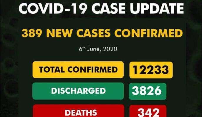 Covid19 cases updates June 6 2020 Nigeria