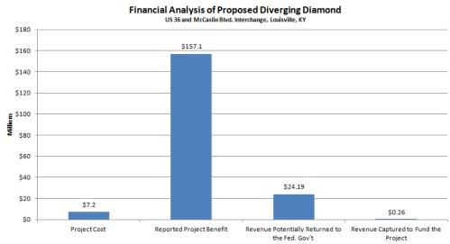 Kentucky Diverging Diamond Chart 3