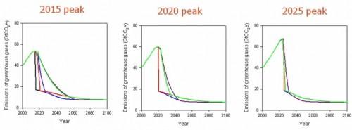 peak years climate change
