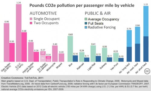 transportation modes co2 emissions