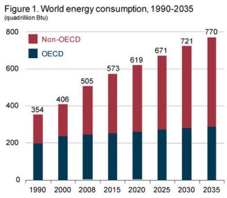 world energy use projection