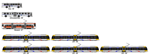 A comparison of the sizes of 40- and 60-foot buses, a typical streetcar, and 2- and 3-car Blue Line trains. 3-car trains are current standard weekday service.